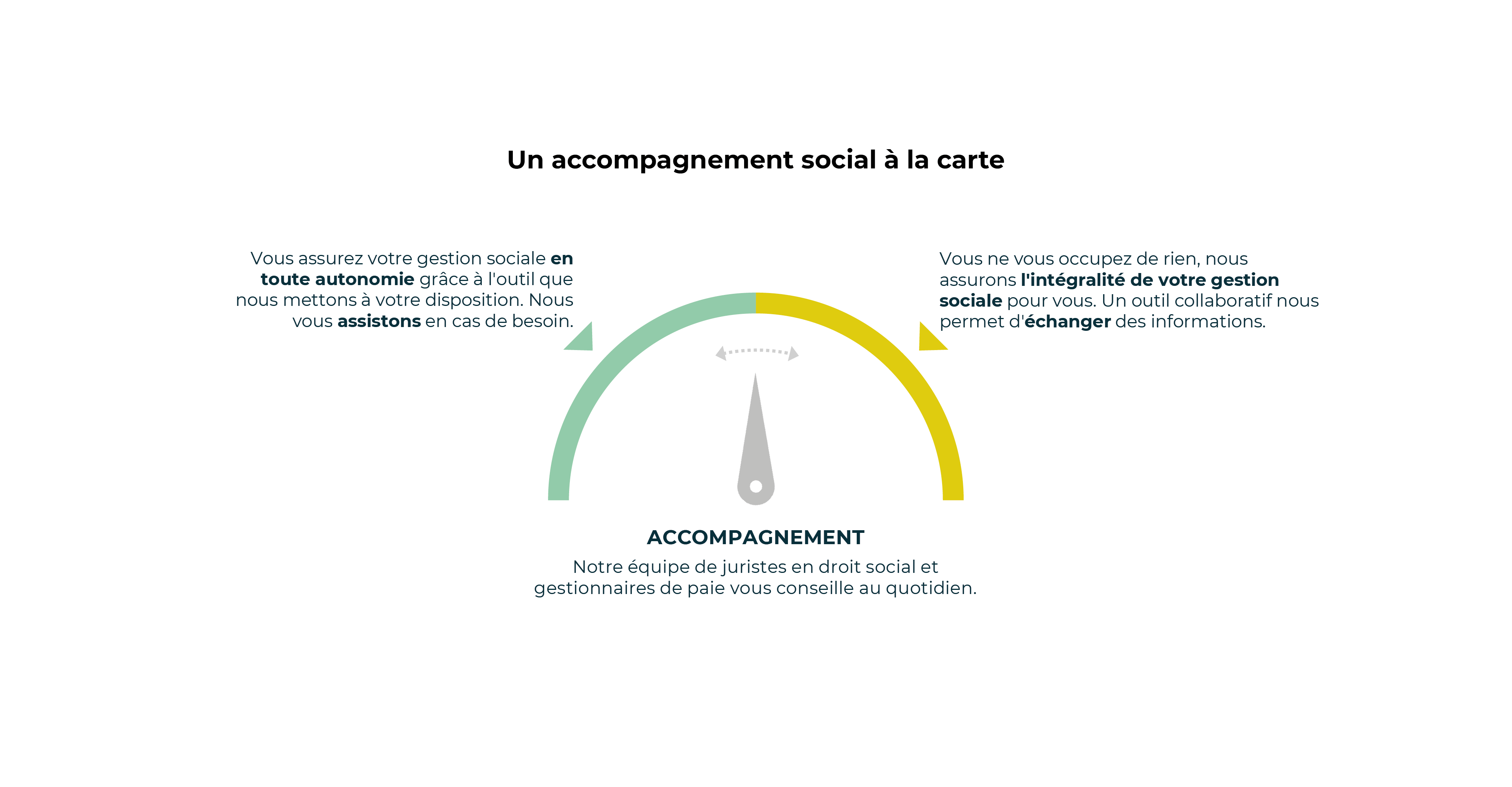Schéma silae agilae gestion sociale collaborative