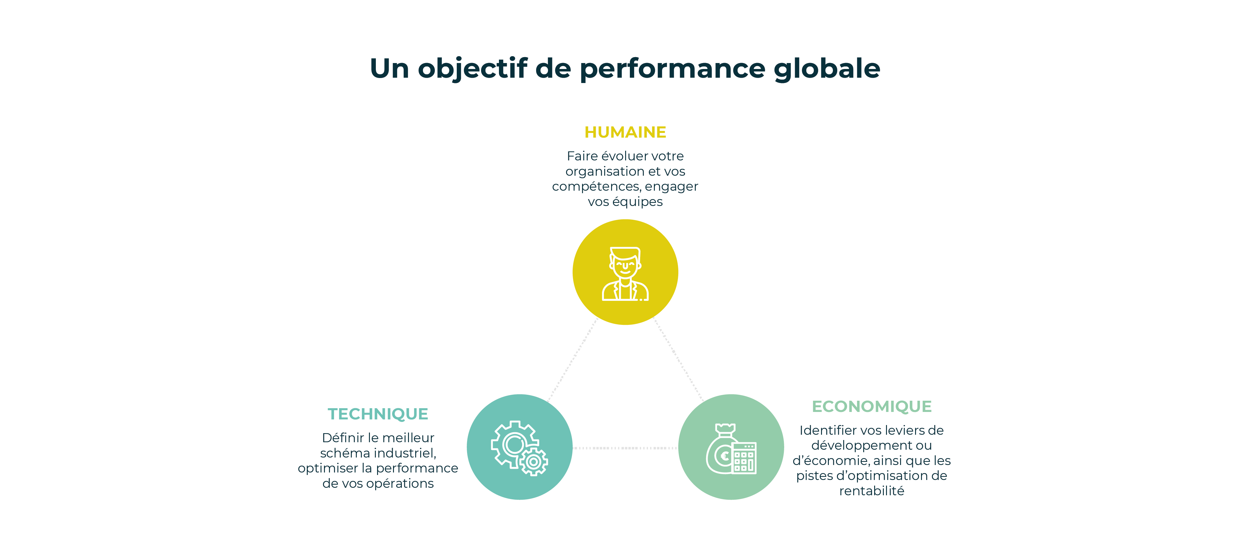 Schéma performance industrielle globale